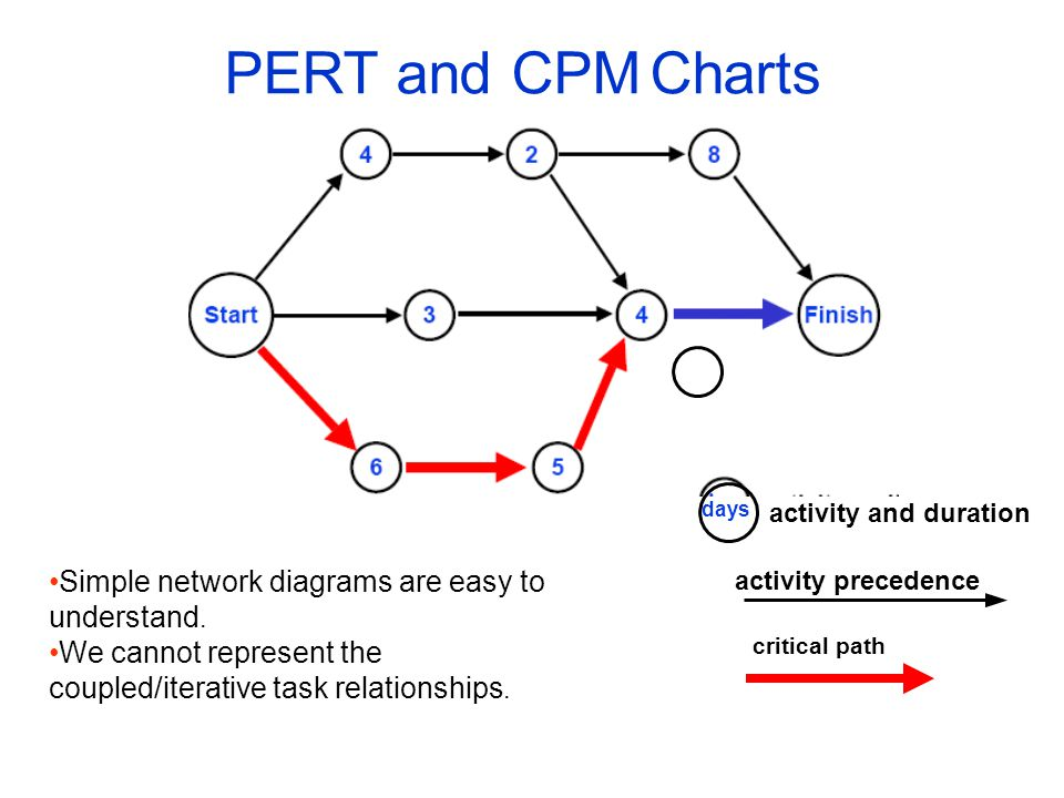 PERT and CPM Charts Simple network diagrams are easy to understand.