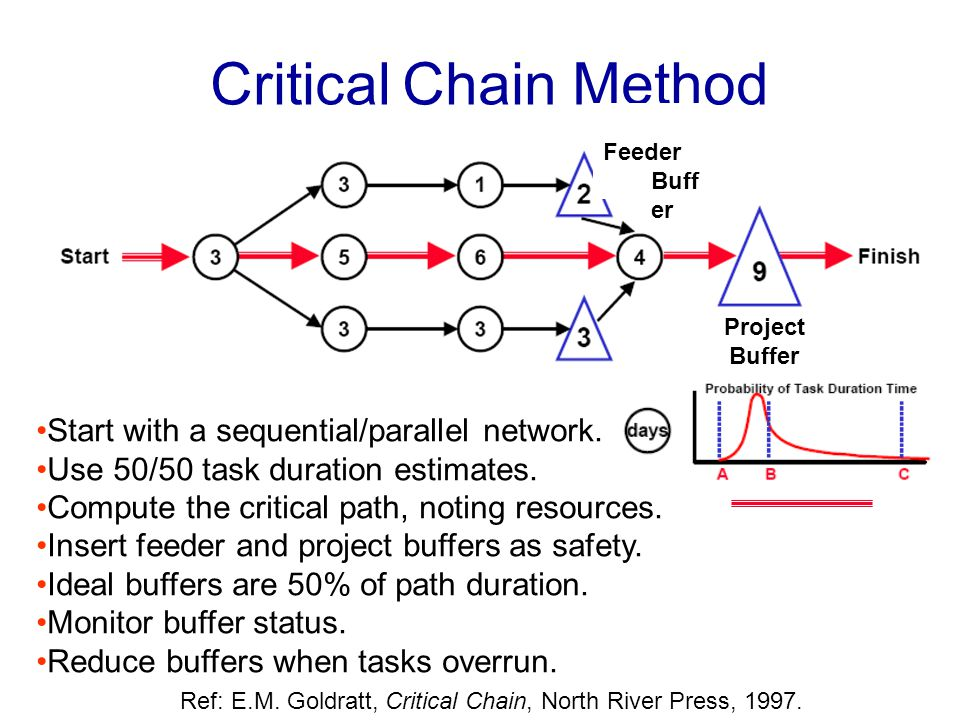 Critical Chain Method •Start with a sequential/parallel network.