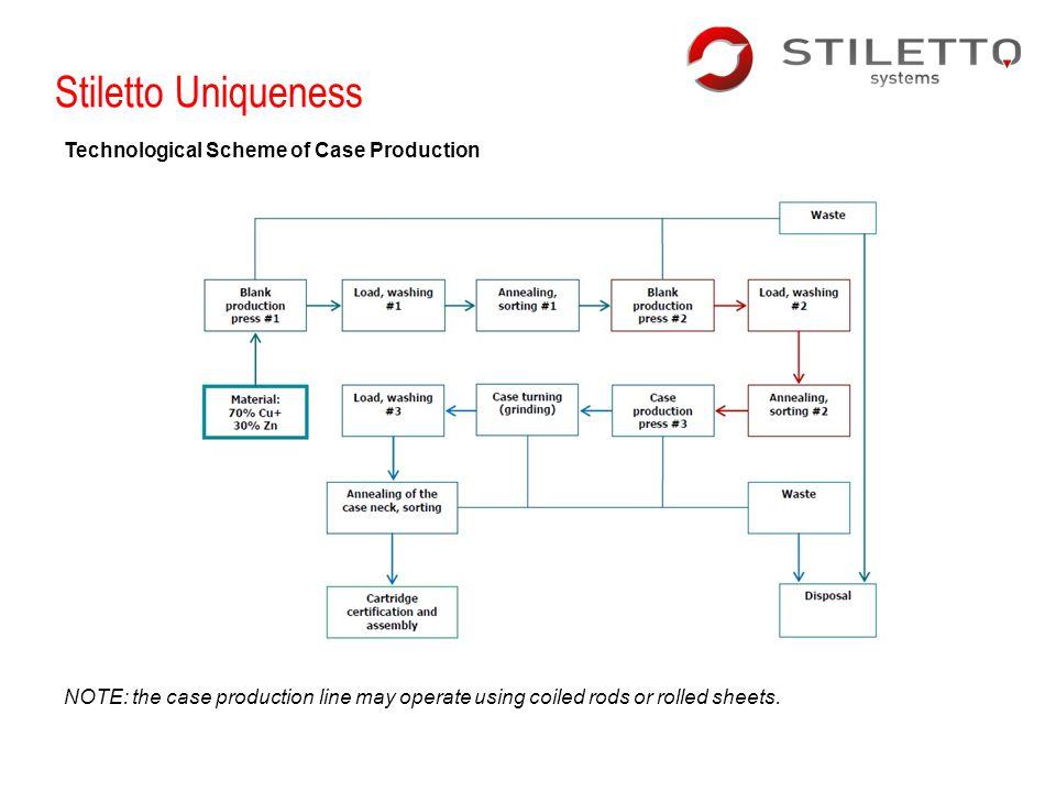 Stiletto Uniqueness Technological Scheme of Case Production