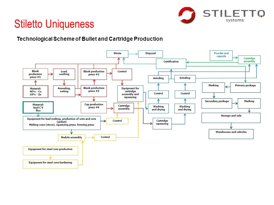 Stiletto Uniqueness Technological Scheme of Bullet and Cartridge Production