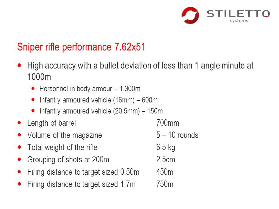 Sniper rifle performance 7.62x51