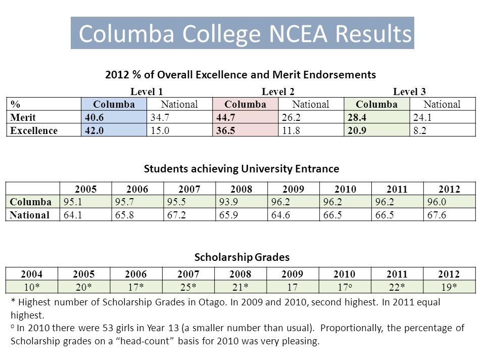 Columba College NCEA Results