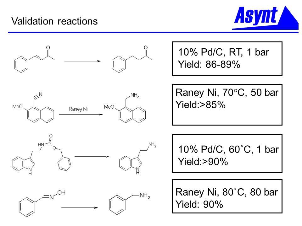 Validation reactions 10% Pd/C, 60˚C, 1 bar. Yield:>90% Raney Ni, 80˚C, 80 bar. Yield: 90% 10% Pd/C, RT, 1 bar.