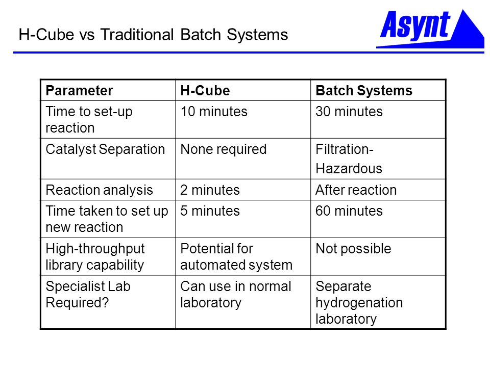 H-Cube vs Traditional Batch Systems