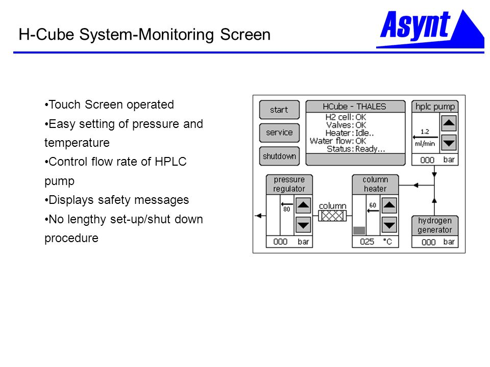 H-Cube System-Monitoring Screen