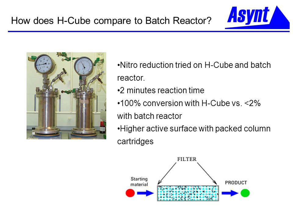 How does H-Cube compare to Batch Reactor