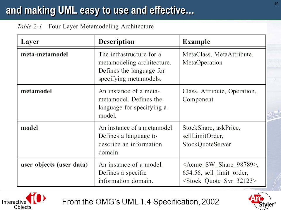 and making UML easy to use and effective…