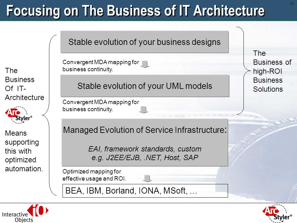 Focusing on The Business of IT Architecture