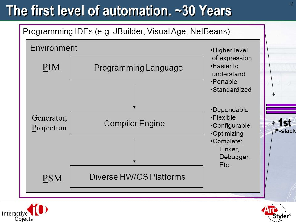 The first level of automation. ~30 Years