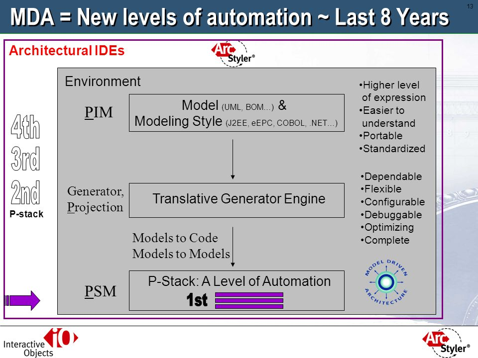MDA = New levels of automation ~ Last 8 Years