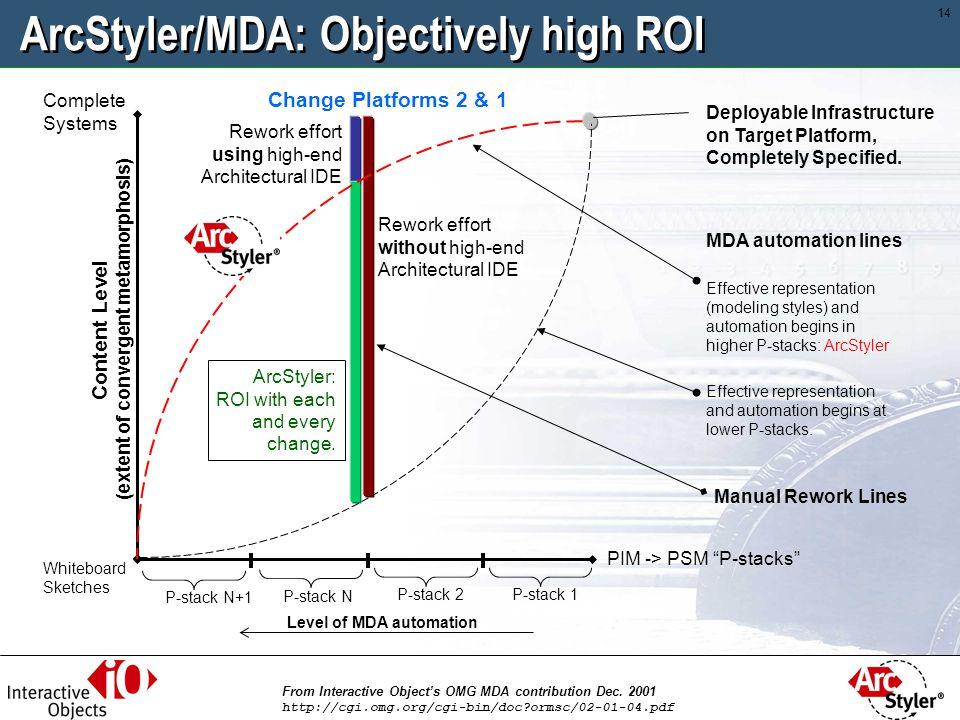 ArcStyler/MDA: Objectively high ROI