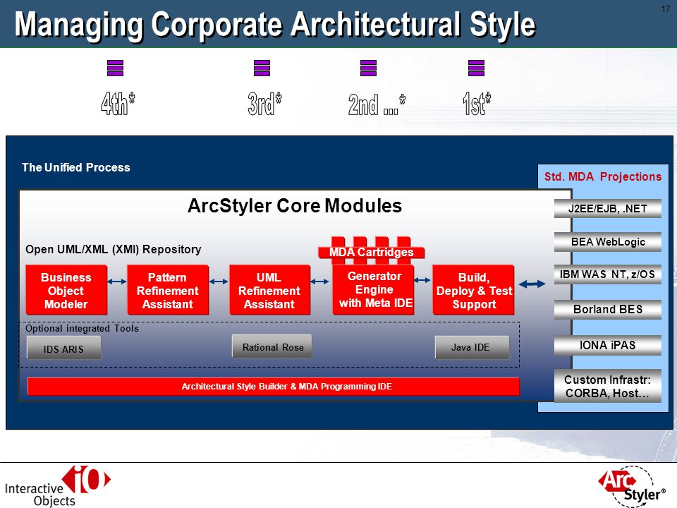 Managing Corporate Architectural Style