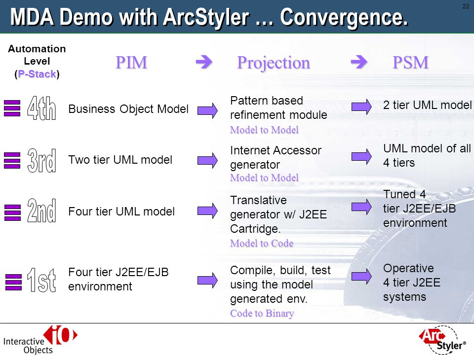 MDA Demo with ArcStyler … Convergence.