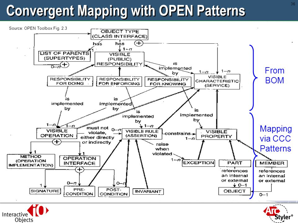 Convergent Mapping with OPEN Patterns