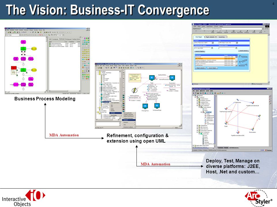 The Vision: Business-IT Convergence