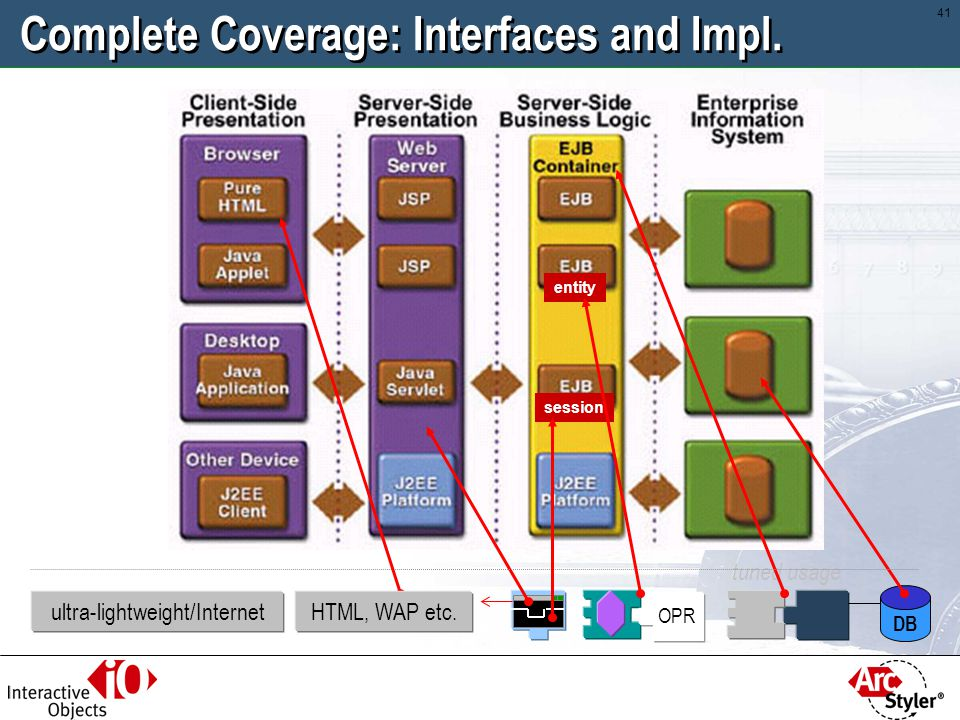 Complete Coverage: Interfaces and Impl.