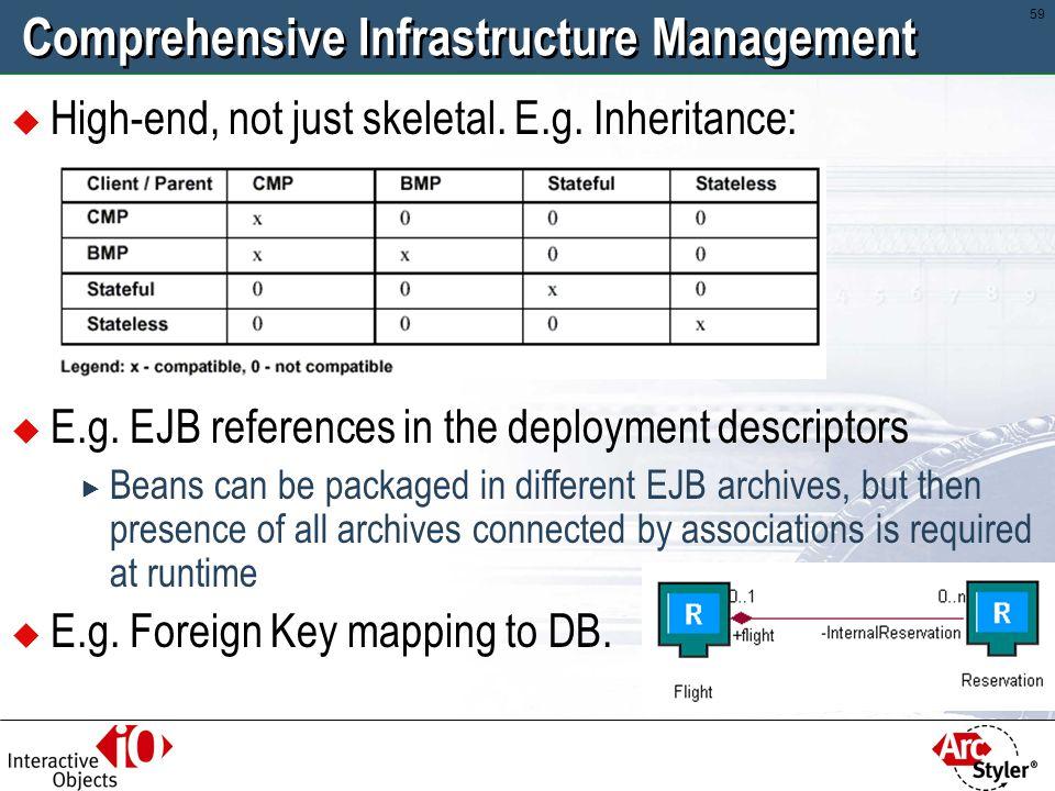 Comprehensive Infrastructure Management
