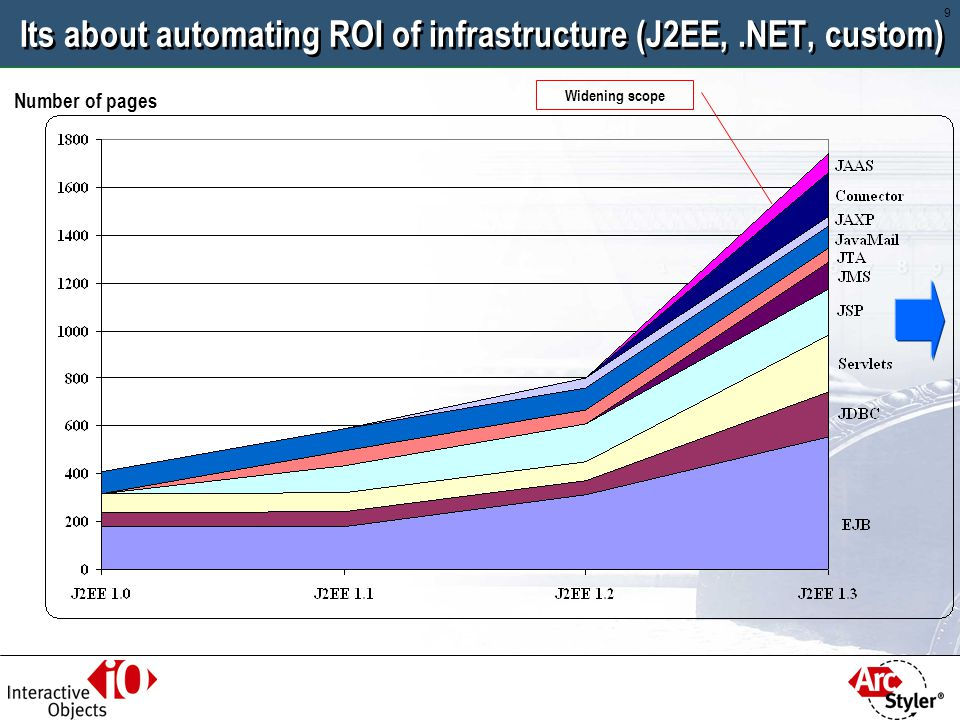Its about automating ROI of infrastructure (J2EE, .NET, custom)