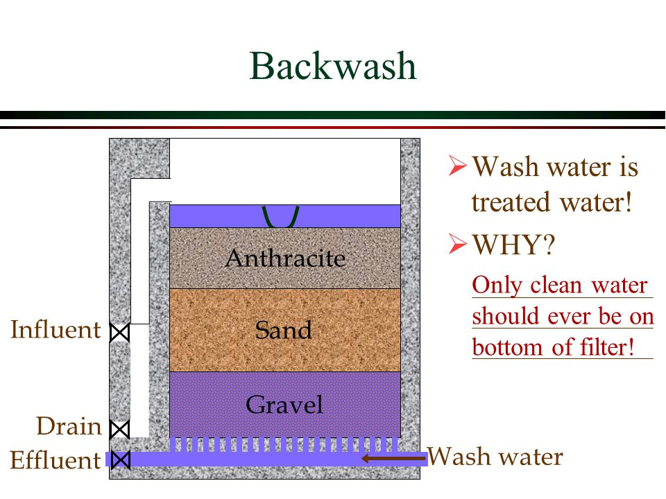 Backwash Wash water is treated water! WHY Anthracite