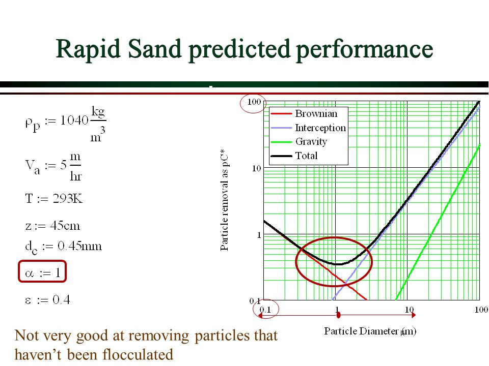Rapid Sand predicted performance