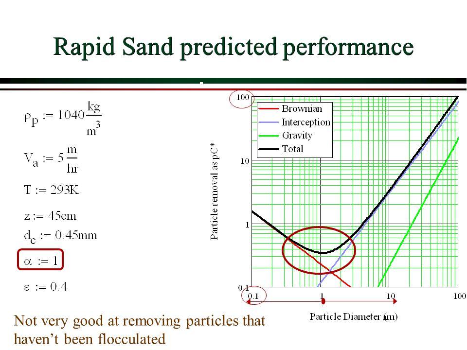 Rapid Sand predicted performance