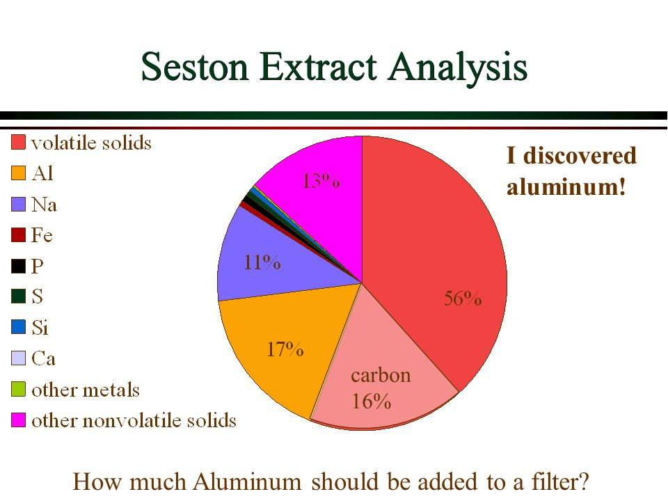 Seston Extract Analysis