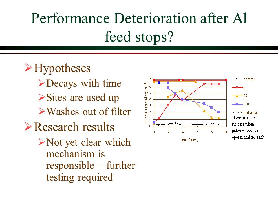Performance Deterioration after Al feed stops