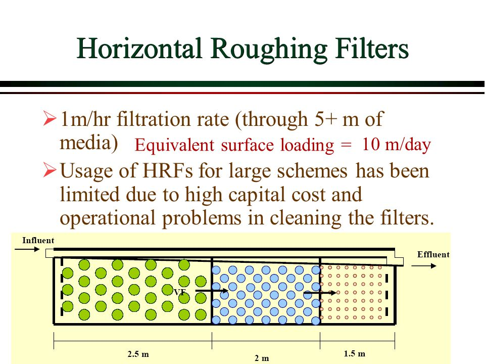 Horizontal Roughing Filters