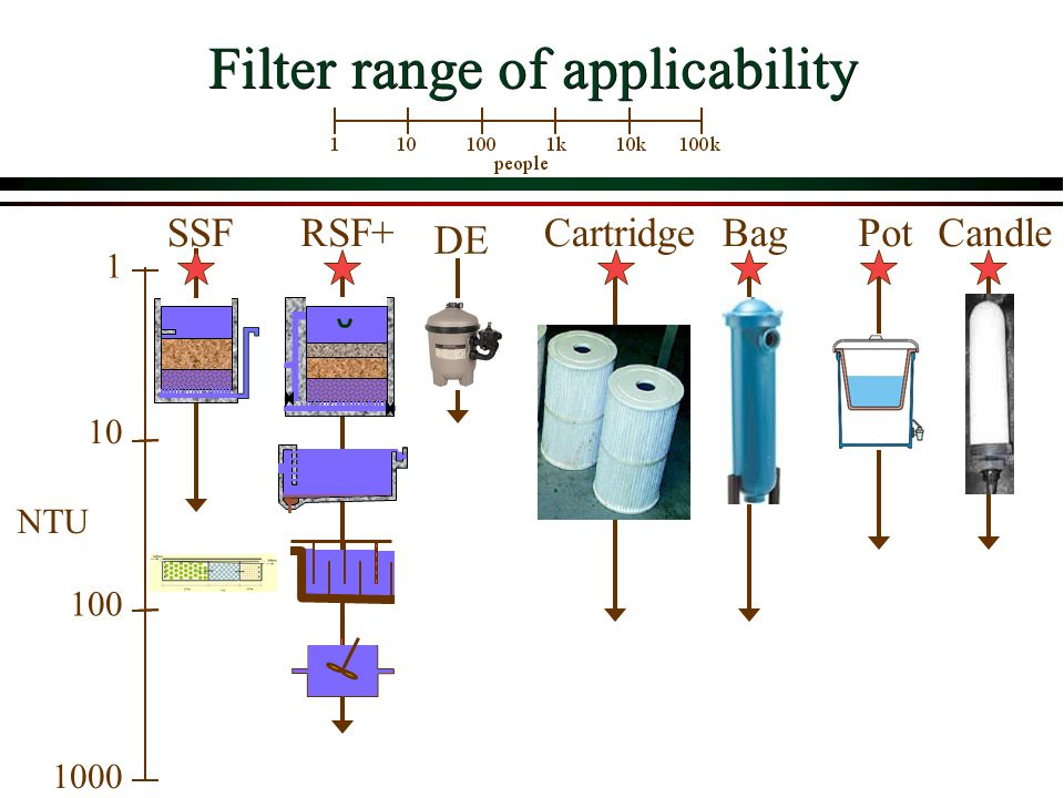 Filter range of applicability