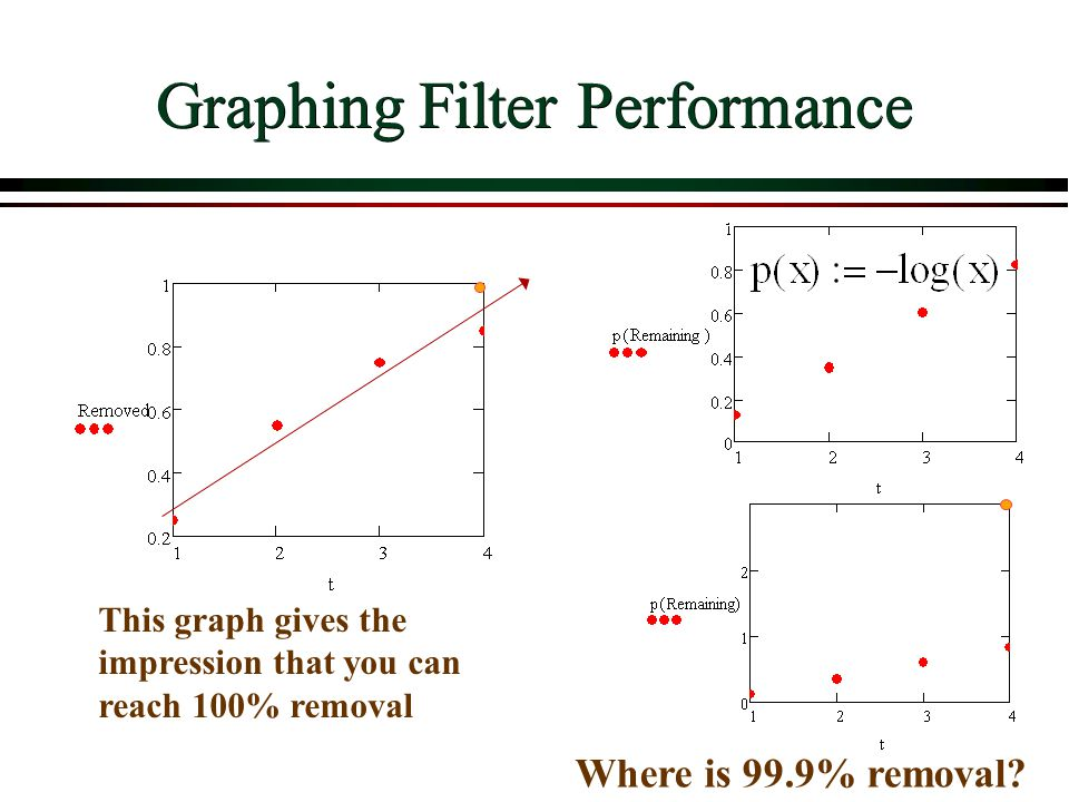 Graphing Filter Performance