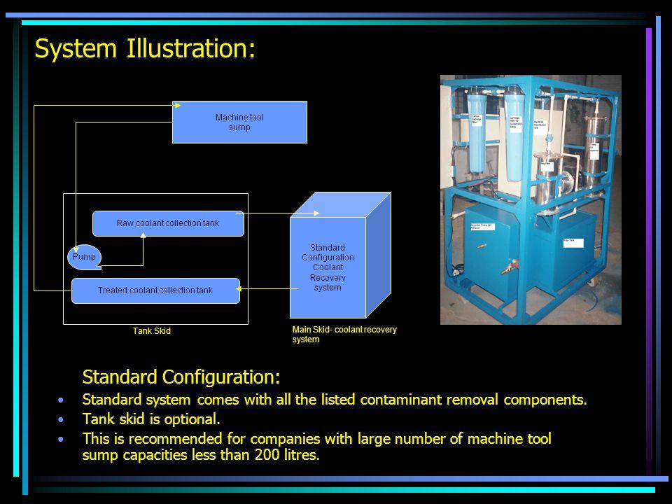 System Illustration: Standard Configuration:
