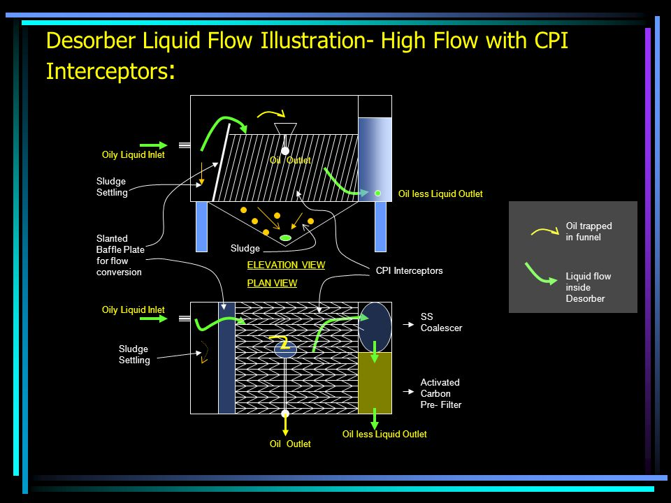 Desorber Liquid Flow Illustration- High Flow with CPI Interceptors: