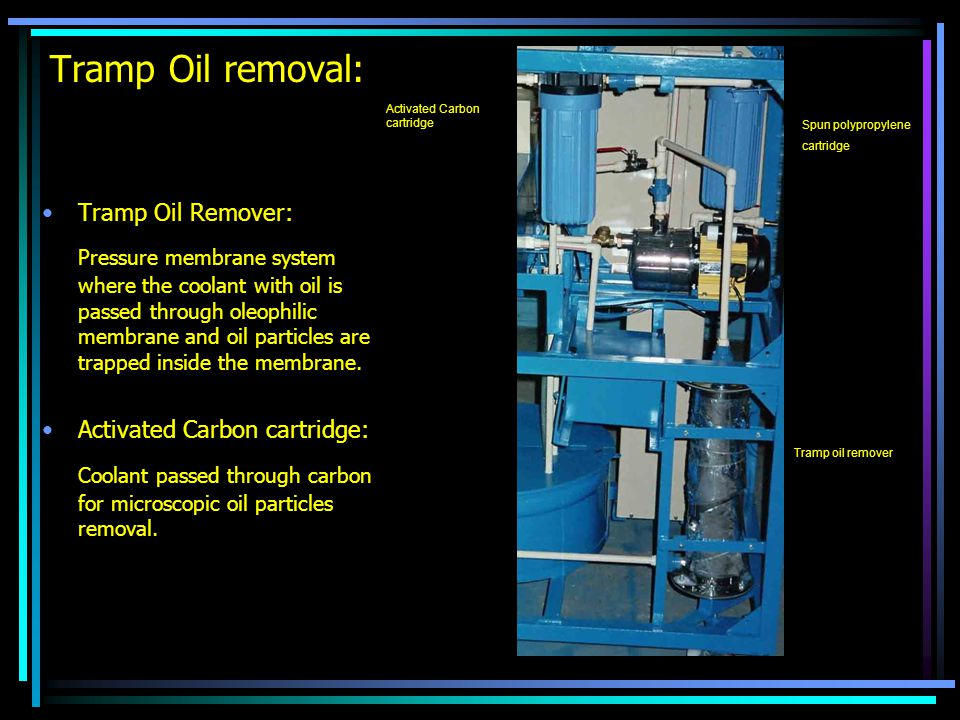 Tramp Oil removal: Activated Carbon cartridge. Spun polypropylene. cartridge. Tramp Oil Remover: