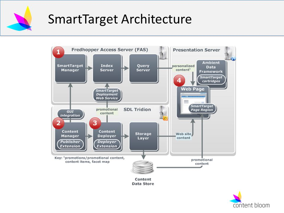 SmartTarget Architecture