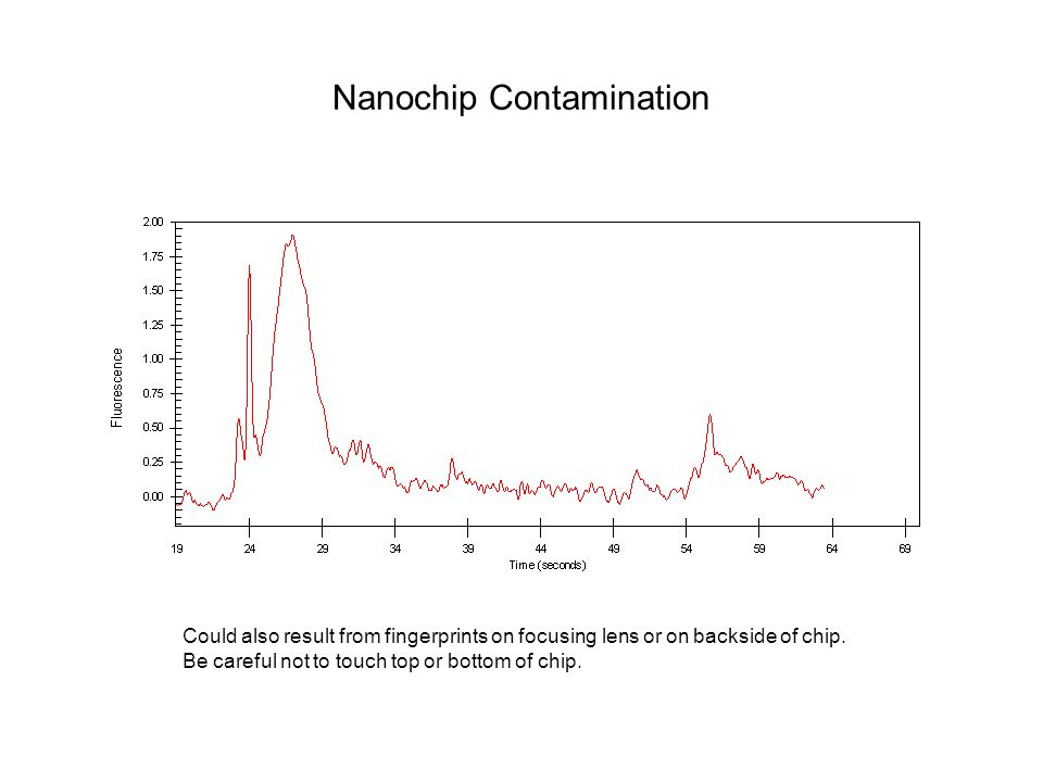 Nanochip Contamination