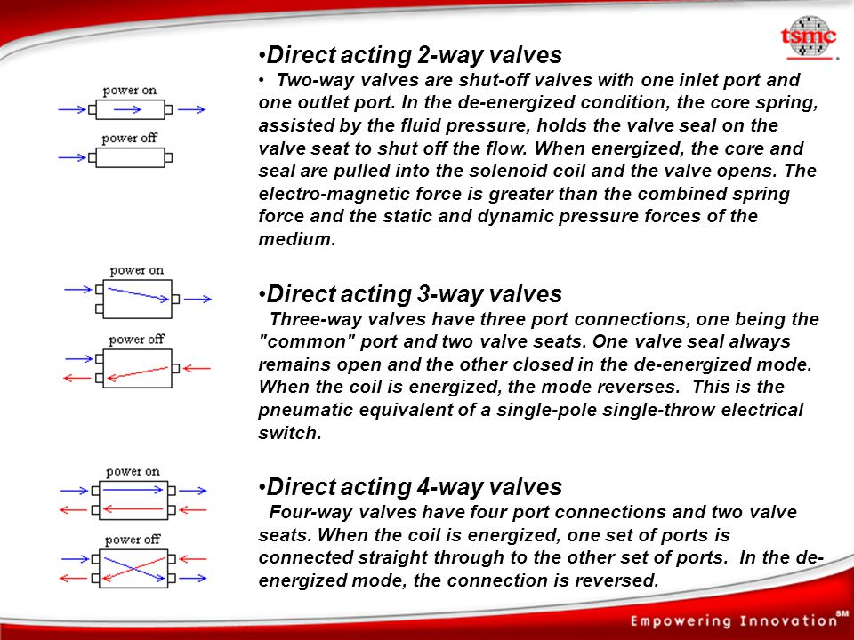 Direct acting 2-way valves