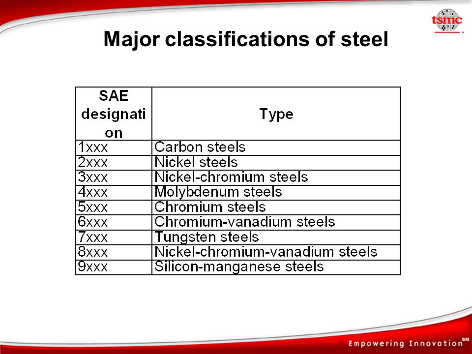 Major classifications of steel