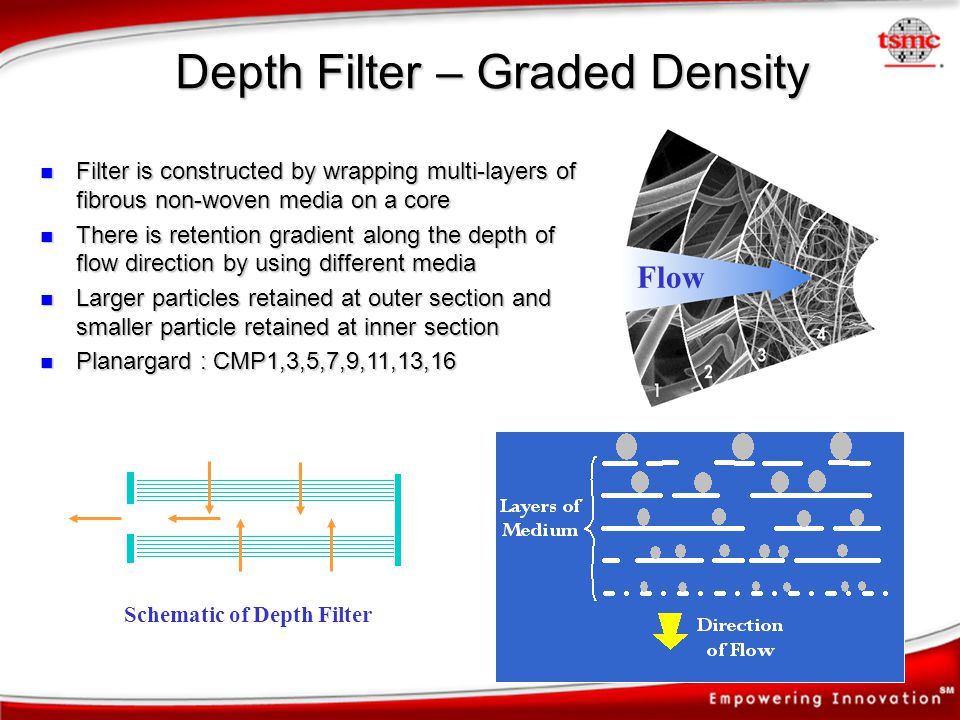 Depth Filter – Graded Density