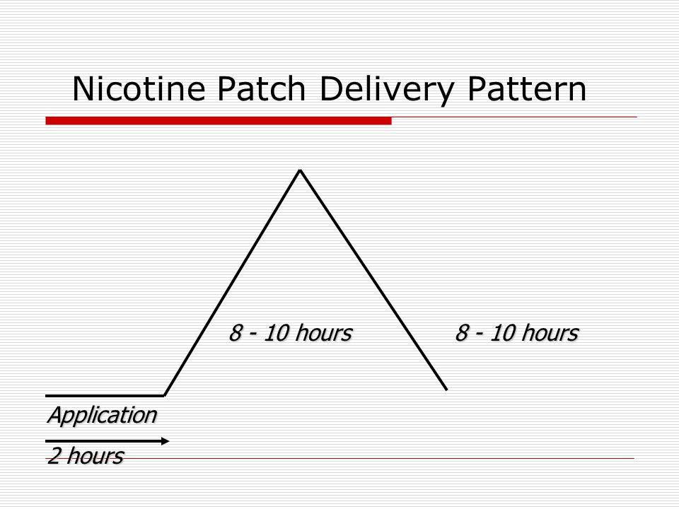 Nicotine Patch Delivery Pattern