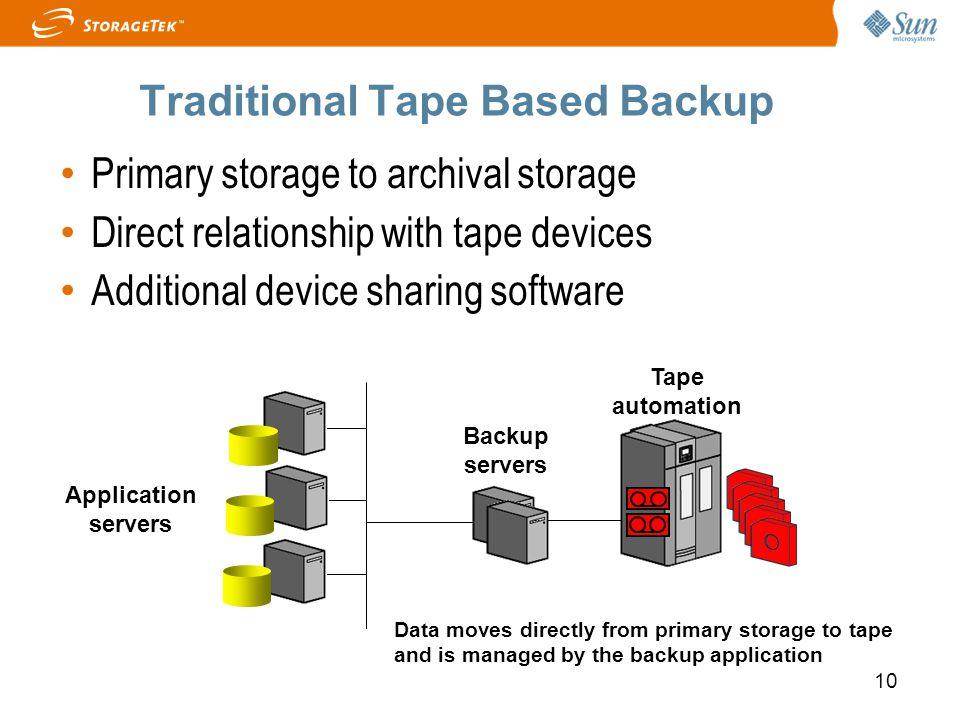 Traditional Tape Based Backup