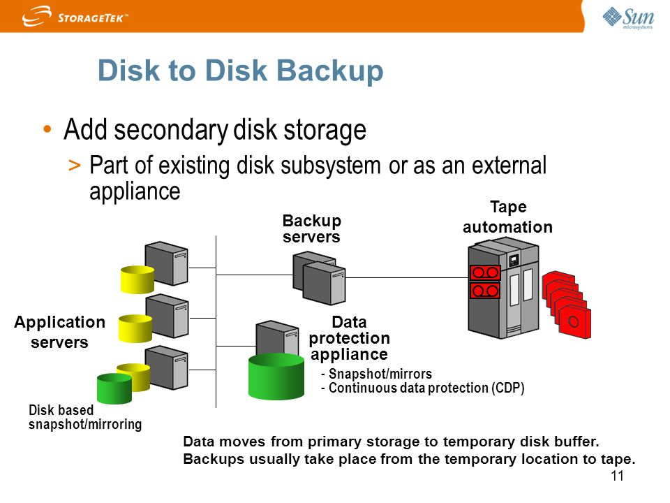 Data protection appliance