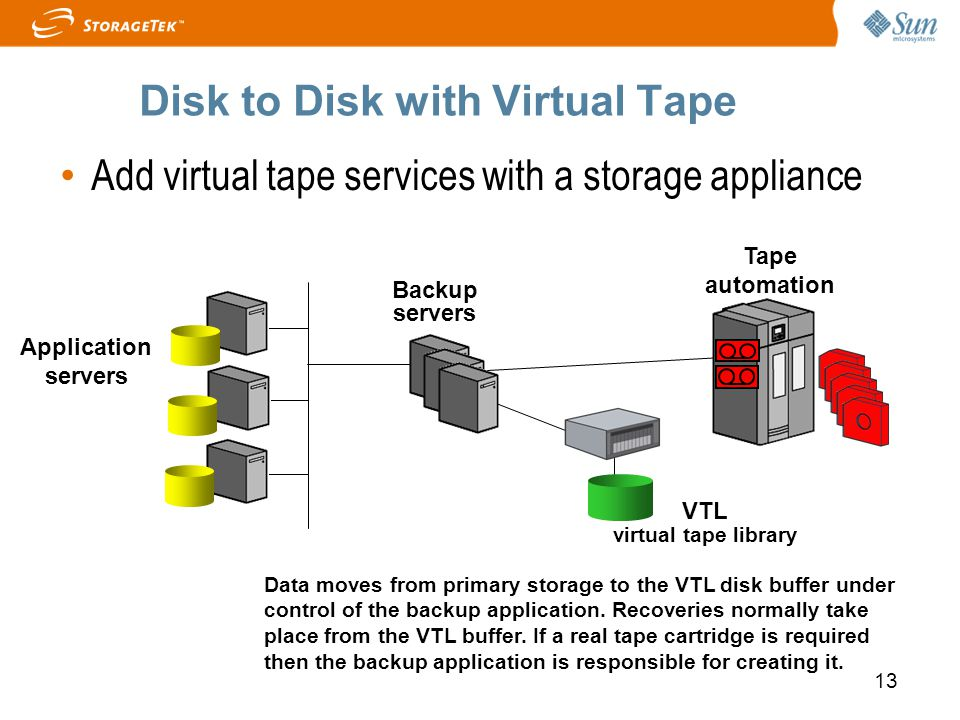 Disk to Disk with Virtual Tape