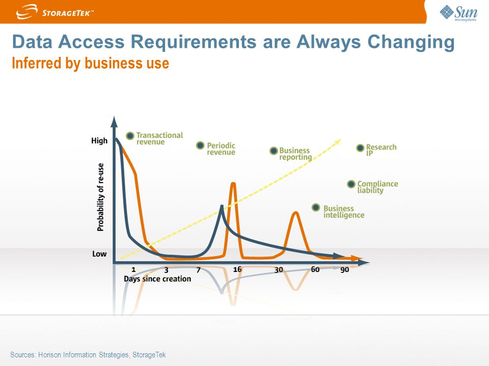 Data Access Requirements are Always Changing Inferred by business use