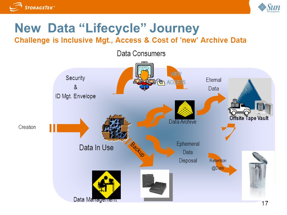 New Data Lifecycle Journey Challenge is Inclusive Mgt