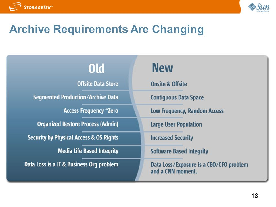 Archive Requirements Are Changing