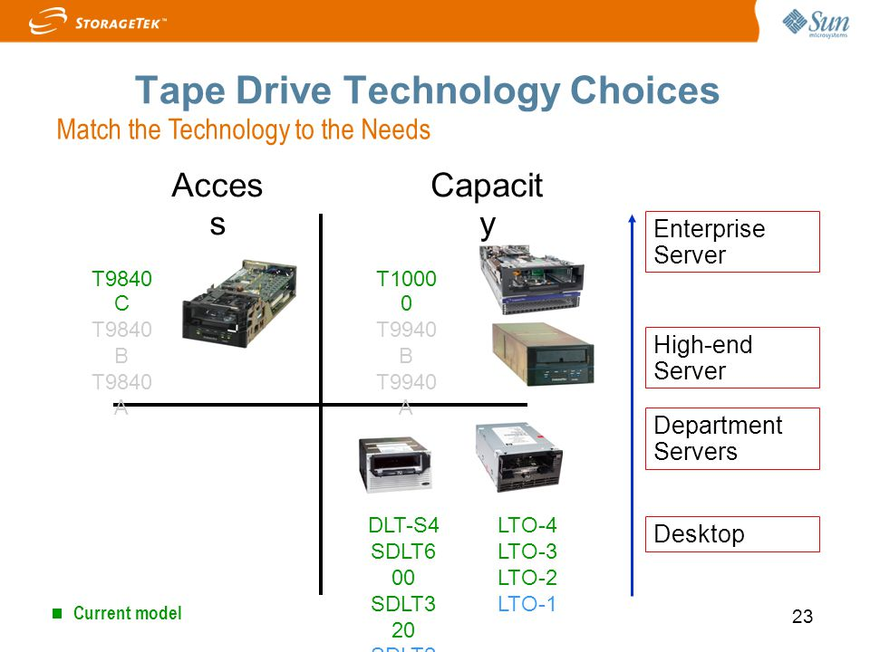 Tape Drive Technology Choices