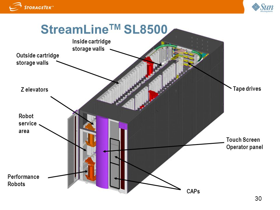 StreamLineTM SL8500 Inside cartridge storage walls
