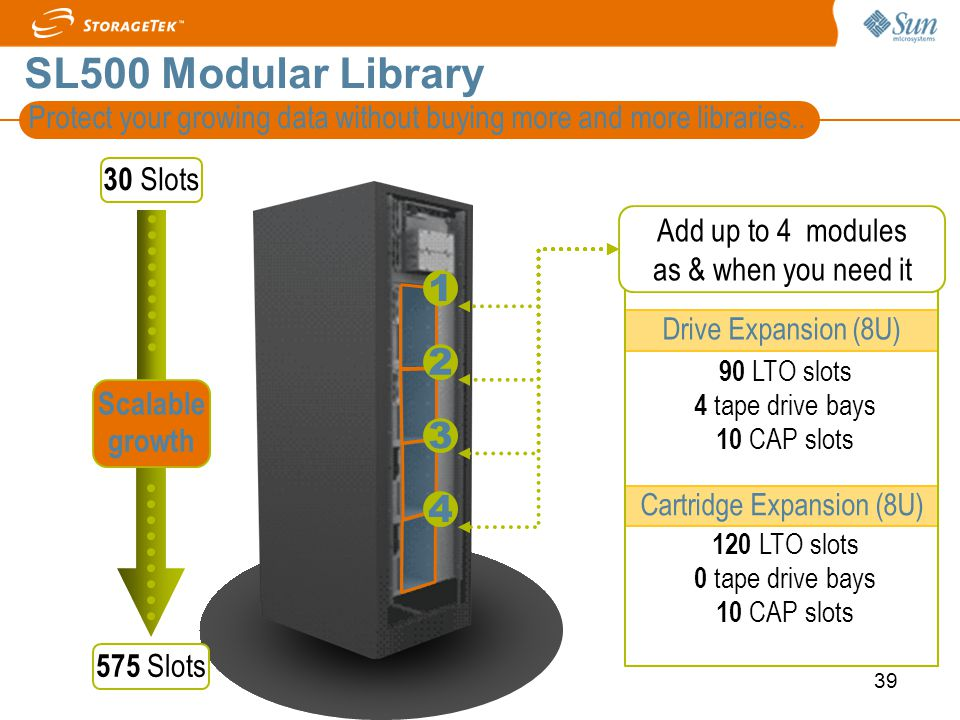 SL500 Modular Library Protect your growing data without buying more and more libraries.. 30 Slots.
