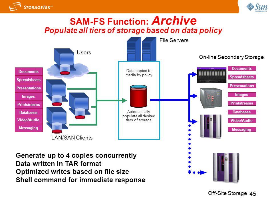 SAM-FS Function: Archive