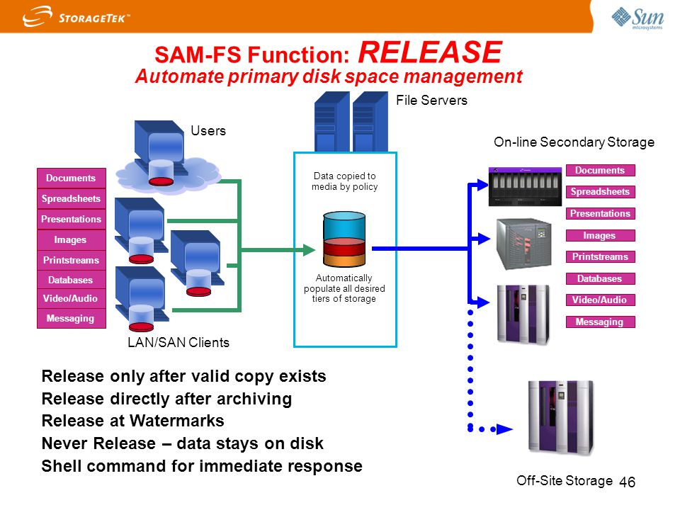 SAM-FS Function: RELEASE Automate primary disk space management